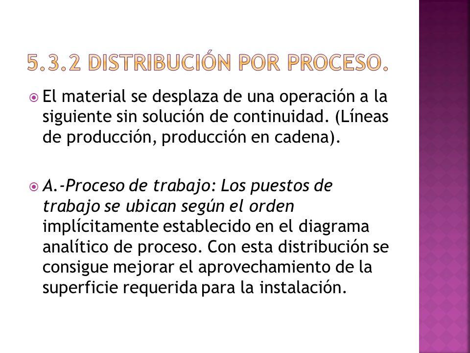 El material se desplaza de una operación a la siguiente sin solución de continuidad. (Líneas de producción, producción en cadena). A.-Proceso de traba