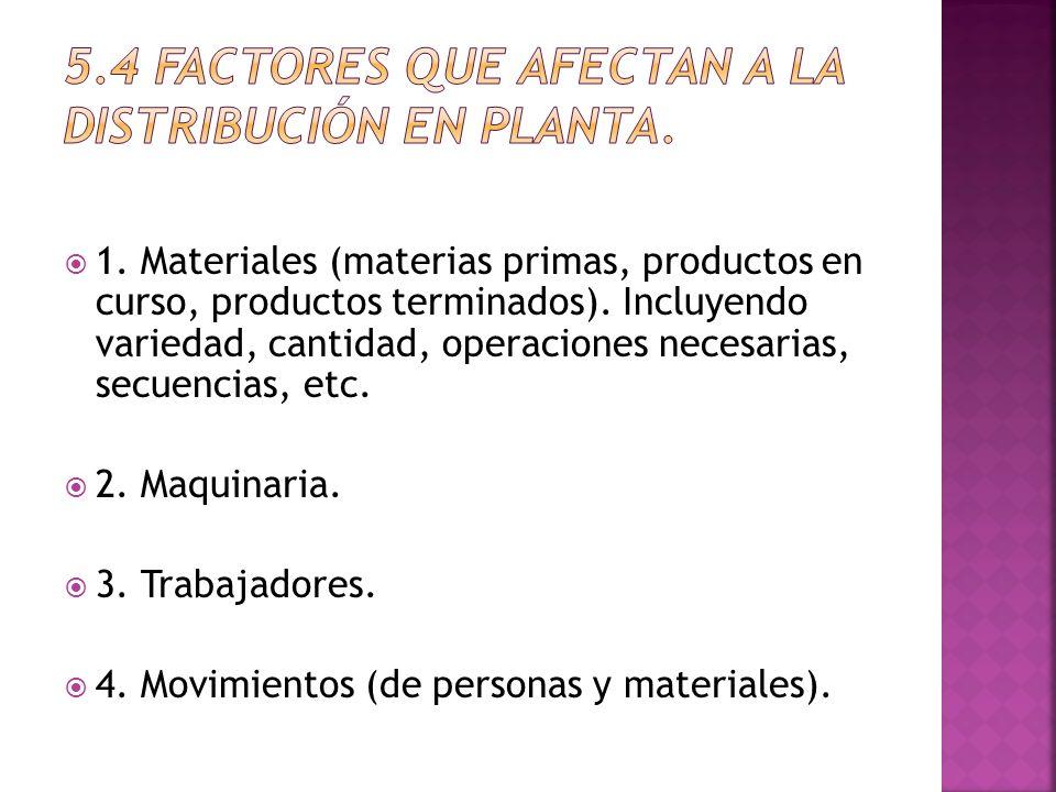 1. Materiales (materias primas, productos en curso, productos terminados). Incluyendo variedad, cantidad, operaciones necesarias, secuencias, etc. 2.