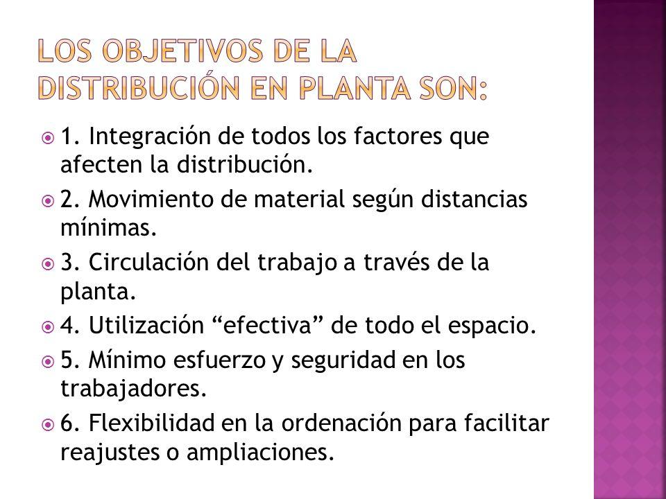 1. Integración de todos los factores que afecten la distribución. 2. Movimiento de material según distancias mínimas. 3. Circulación del trabajo a tra