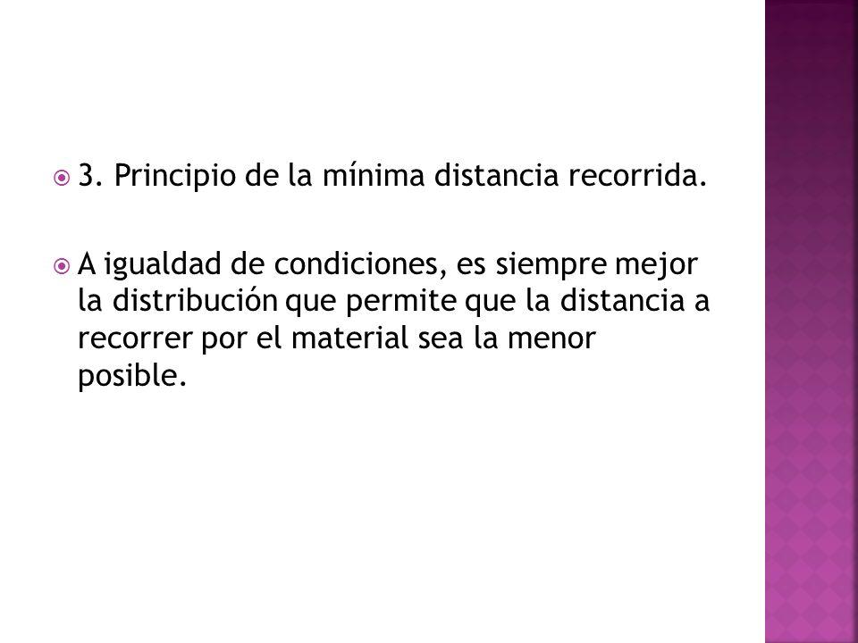 3. Principio de la mínima distancia recorrida. A igualdad de condiciones, es siempre mejor la distribución que permite que la distancia a recorrer por