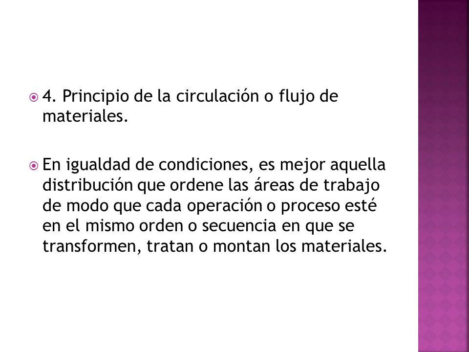 4. Principio de la circulación o flujo de materiales. En igualdad de condiciones, es mejor aquella distribución que ordene las áreas de trabajo de mod