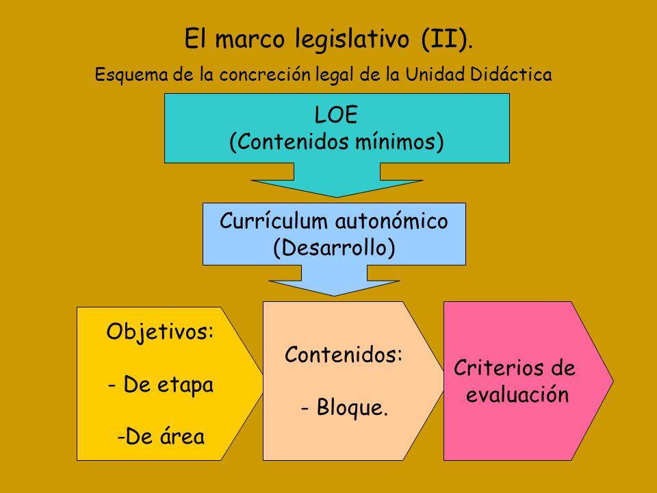 El marco legislativo (II). LOE (Contenidos mínimos) Currículum autonómico (Desarrollo) Esquema de la concreción legal de la Unidad Didáctica Objetivos