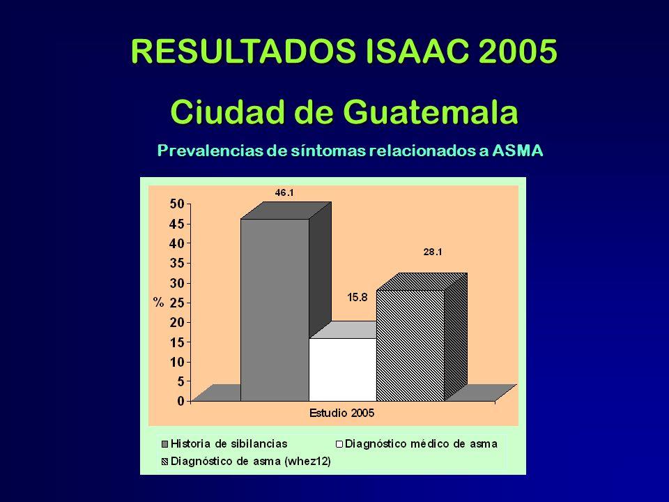 Prevalencias de síntomas relacionados a ASMA RESULTADOS ISAAC 2005 Ciudad de Guatemala