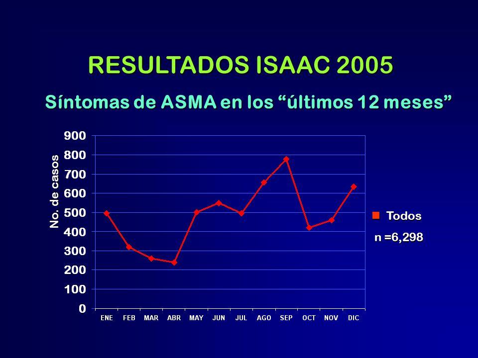 Síntomas de ASMA en los últimos 12 meses No. de casos Todos Todos n =6,298 n =6,298 RESULTADOS ISAAC 2005