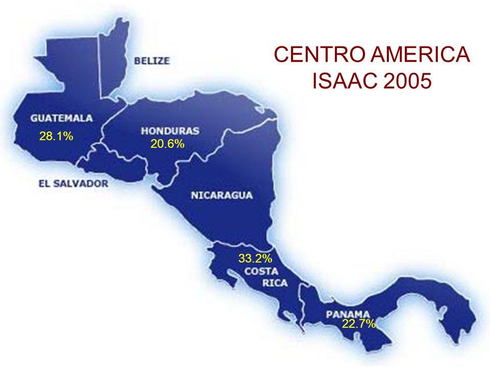 28.1% 20.6% 22.7% 33.2% CENTRO AMERICA ISAAC 2005