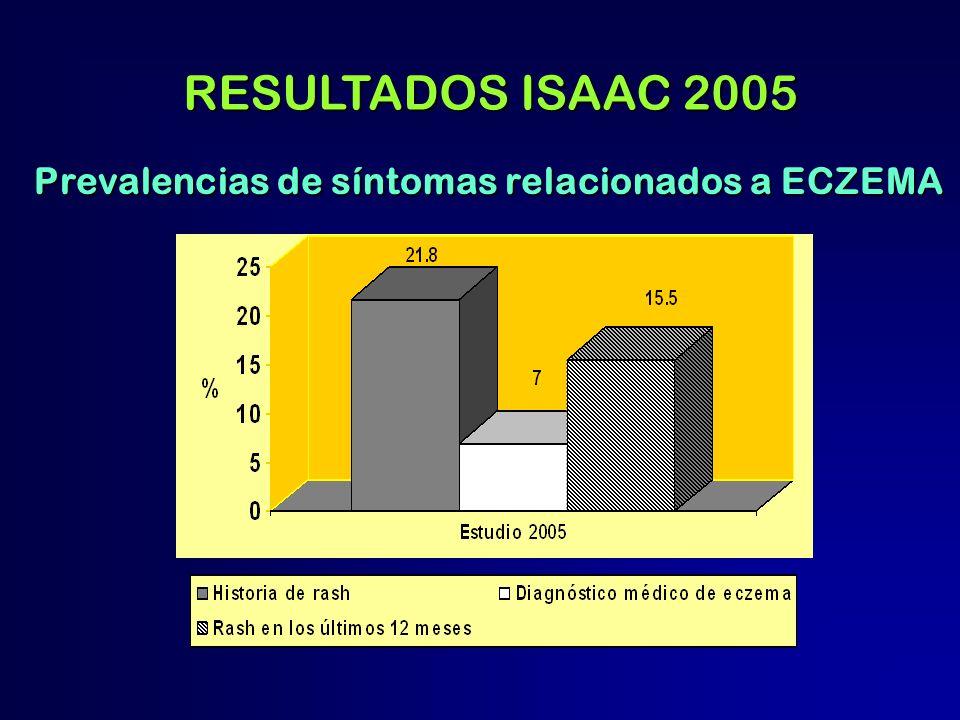Prevalencias de síntomas relacionados a ECZEMA RESULTADOS ISAAC 2005