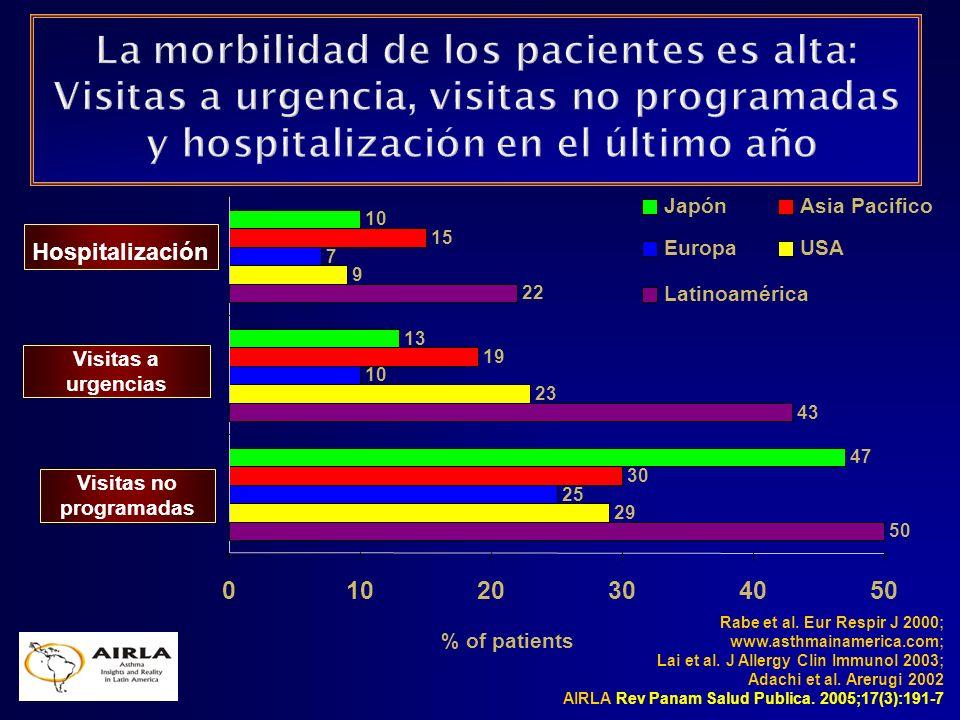 Rabe et al. Eur Respir J 2000; www.asthmainamerica.com; Lai et al. J Allergy Clin Immunol 2003; Adachi et al. Arerugi 2002 AIRLA Rev Panam Salud Publi