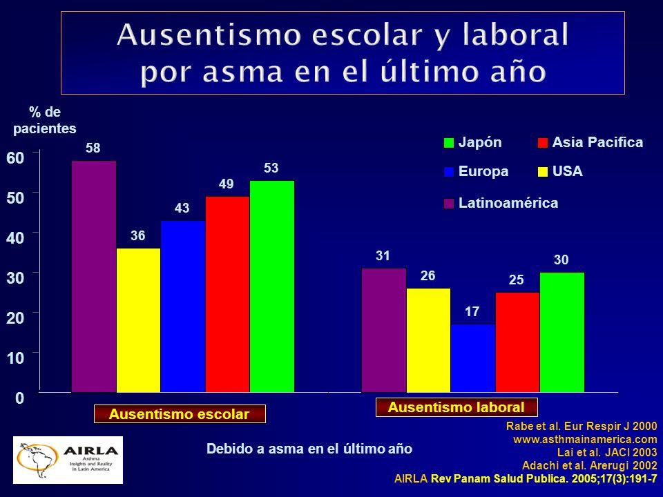 Debido a asma en el último año Rabe et al. Eur Respir J 2000 www.asthmainamerica.com Lai et al. JACI 2003 Adachi et al. Arerugi 2002 AIRLA Rev Panam S