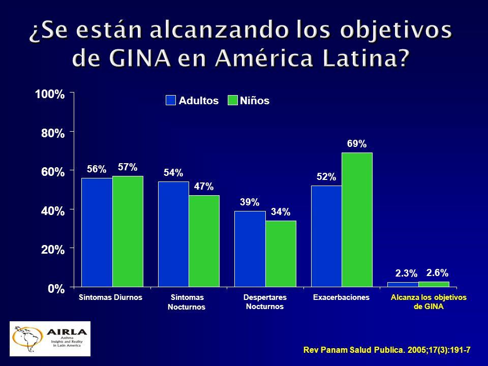 2.3% 2.6% Alcanza los objetivos de GINA Rev Panam Salud Publica. 2005;17(3):191-7 56% 54% 39% 52% 57% 47% 34% 69% 0% 20% 40% 60% 80% 100% Síntomas Diu