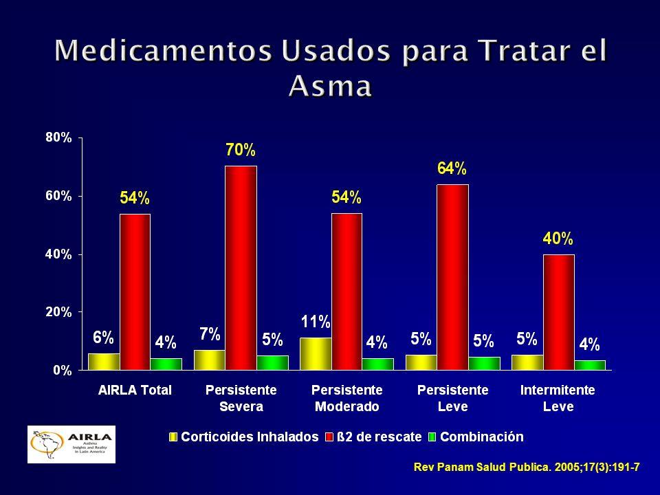 Rev Panam Salud Publica. 2005;17(3):191-7