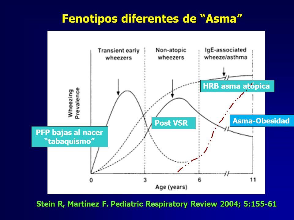 Stein R, Martínez F. Pediatric Respiratory Review 2004; 5:155-61 Fenotipos diferentes de Asma PFP bajas al nacer tabaquismo Post VSR HRB asma atópica