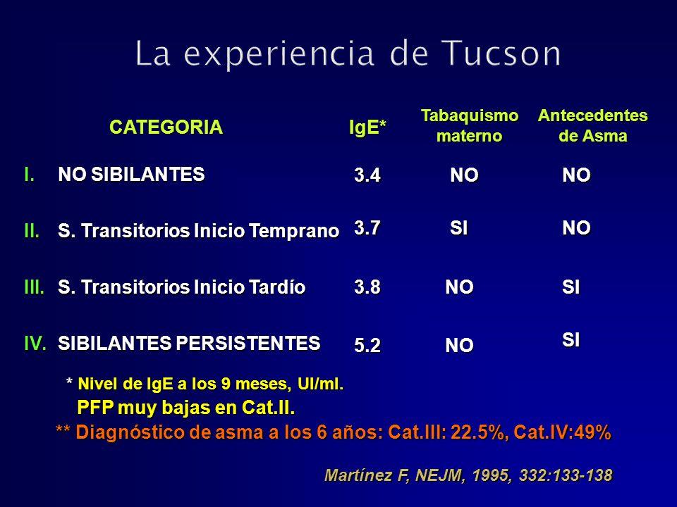 I.NO SIBILANTES II.S. Transitorios Inicio Temprano III.S. Transitorios Inicio Tardío IV.SIBILANTES PERSISTENTES 3.4 3.7 3.8 5.2 CATEGORIAIgE* Tabaquis