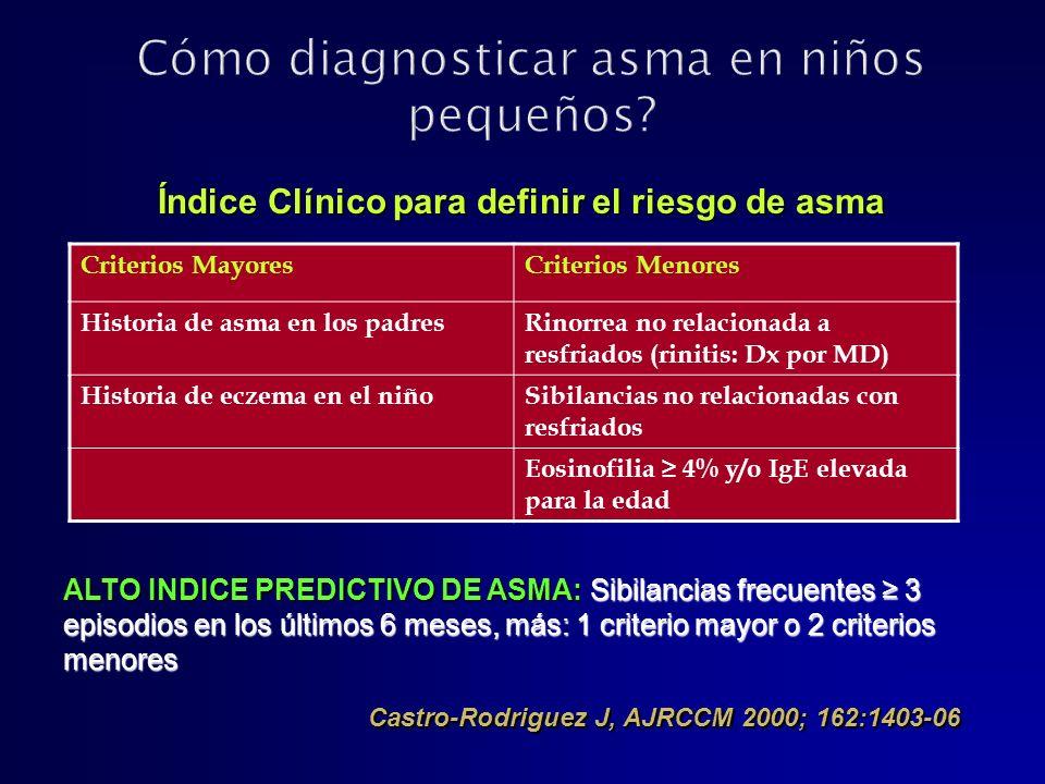 Criterios MayoresCriterios Menores Historia de asma en los padresRinorrea no relacionada a resfriados (rinitis: Dx por MD) Historia de eczema en el ni