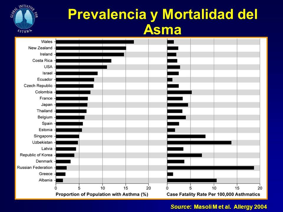 Prevalencia y Mortalidad del Asma Source: Masoli M et al. Allergy 2004
