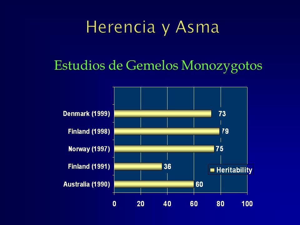 Estudios de Gemelos Monozygotos