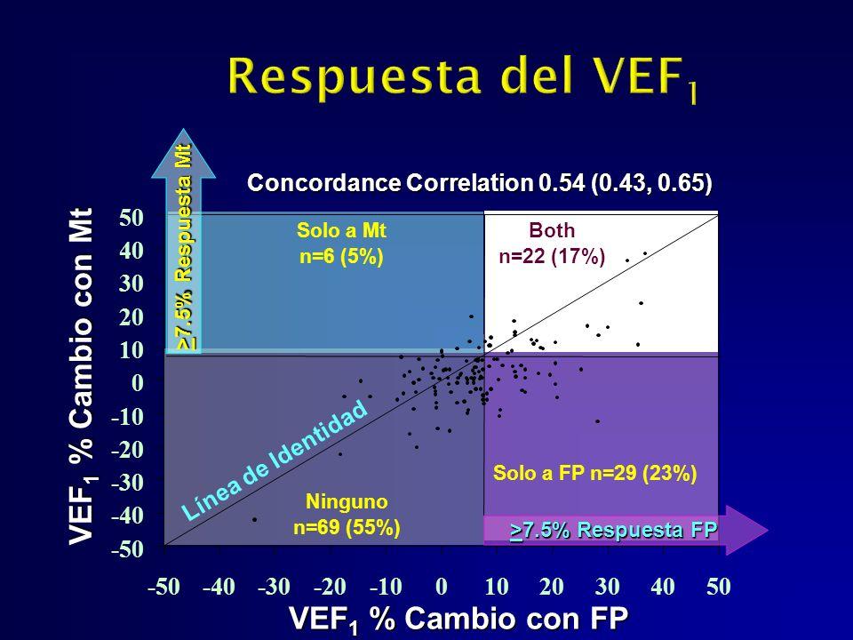 VEF 1 % Cambio con FP VEF 1 % Cambio con Mt Solo a Mt n=6 (5%) Ninguno n=69 (55%) Solo a FP n=29 (23%) Both n=22 (17%) Línea de Identidad Concordance