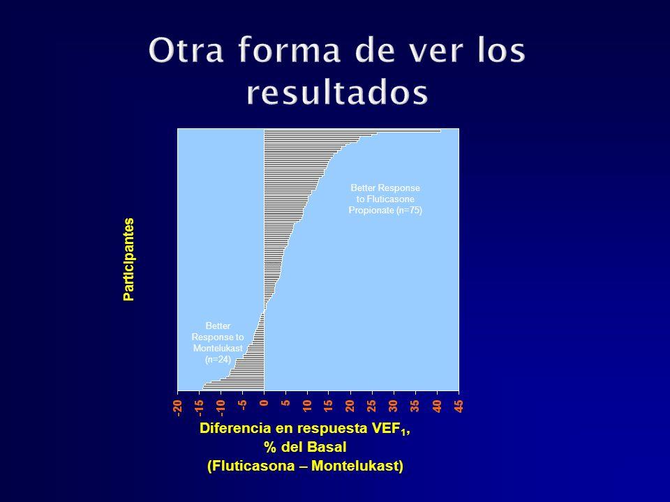 Diferencia en respuesta VEF 1, % del Basal (Fluticasona – Montelukast) Participantes Better Response to Fluticasone Propionate (n=75) Better Response