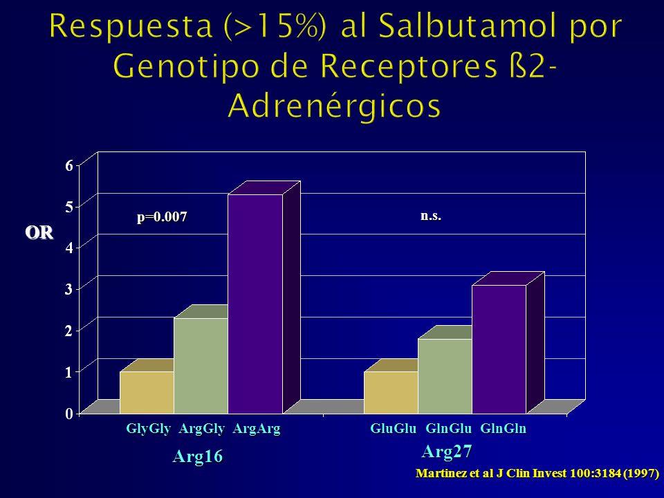 OR GlyGly ArgGly ArgArg GluGlu GlnGlu GlnGln Arg16 Arg27 p=0.007 n.s. Martinez et al J Clin Invest 100:3184 (1997)