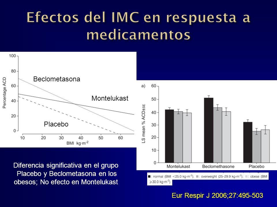 Beclometasona Montelukast Placebo Diferencia significativa en el grupo Placebo y Beclometasona en los obesos; No efecto en Montelukast Eur Respir J 20
