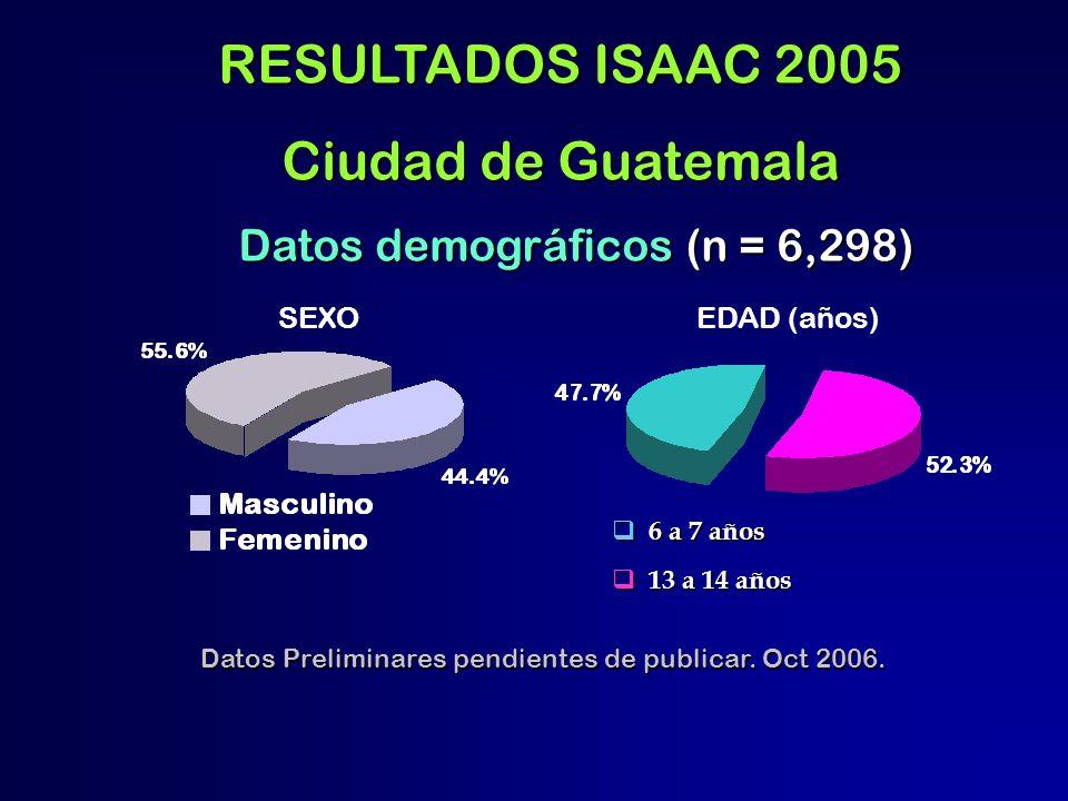RESULTADOS ISAAC 2005 Ciudad de Guatemala Datos demográficos (n = 6,298) Datos demográficos (n = 6,298) SEXOEDAD (años) 6 a 7 años 6 a 7 años 13 a 14