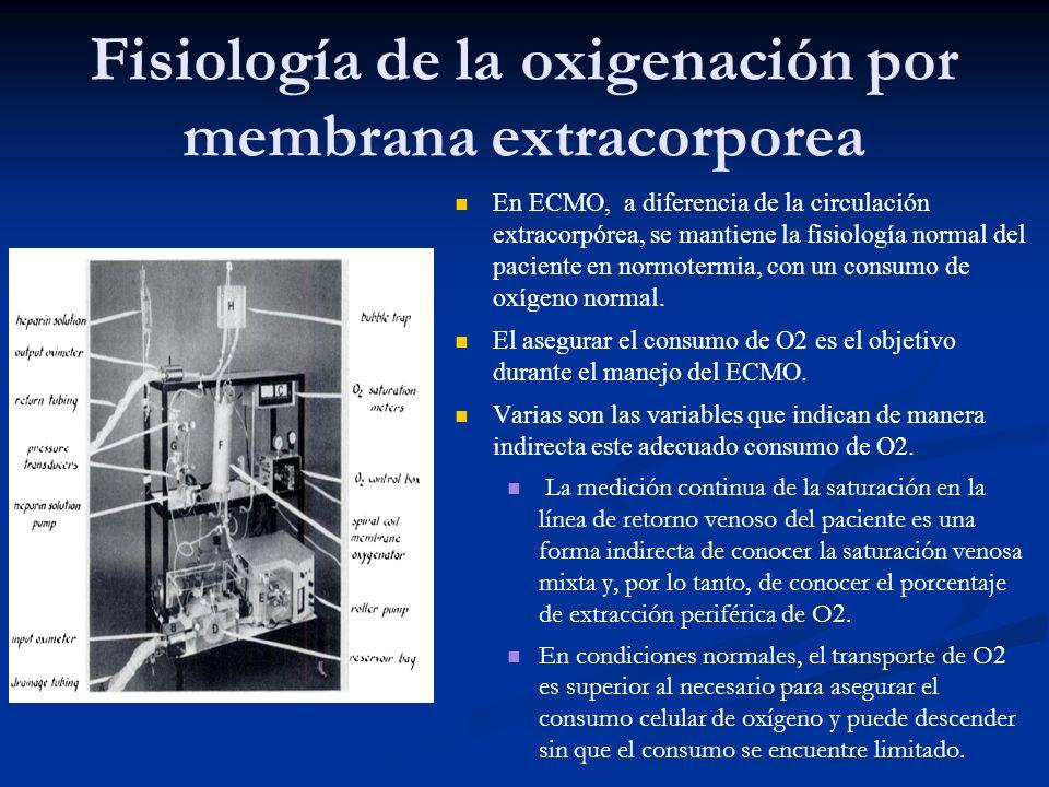Fisiología de la oxigenación por membrana extracorporea En ECMO, a diferencia de la circulación extracorpórea, se mantiene la fisiología normal del pa