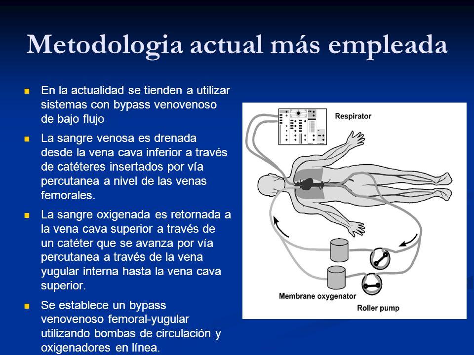 Metodologia actual más empleada En la actualidad se tienden a utilizar sistemas con bypass venovenoso de bajo flujo La sangre venosa es drenada desde