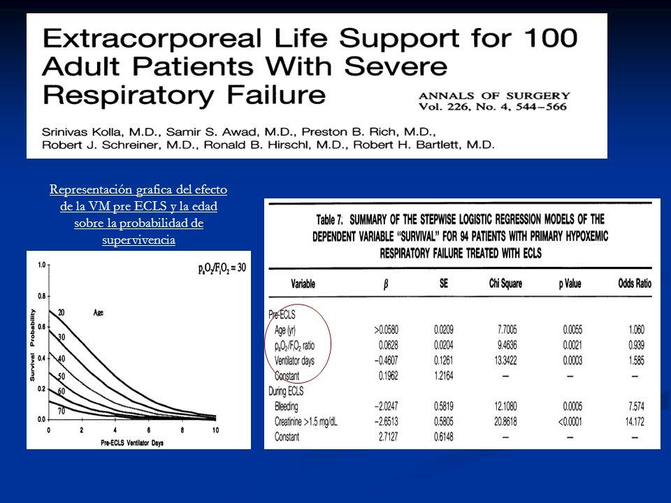 Representación grafica del efecto de la VM pre ECLS y la edad sobre la probabilidad de supervivencia