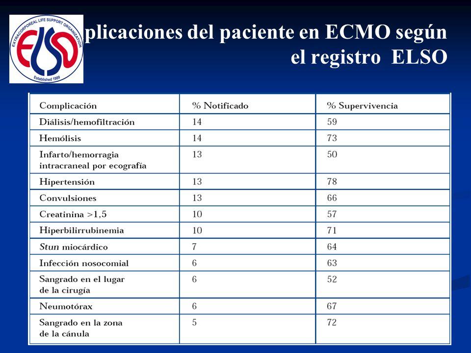 Complicaciones del paciente en ECMO según el registro ELSO