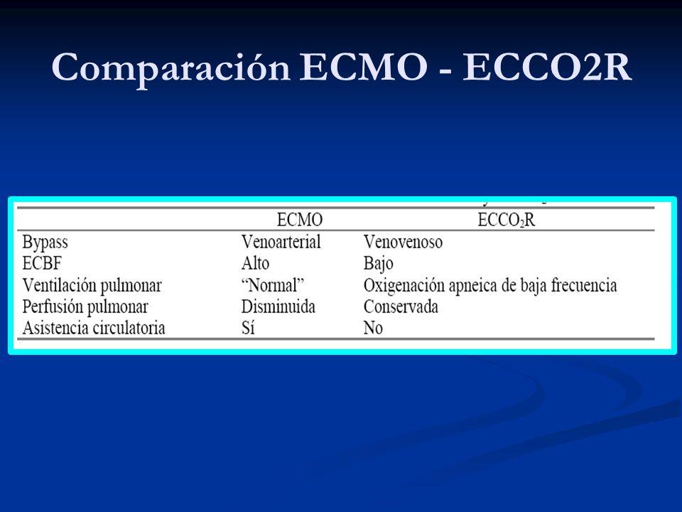 Comparación ECMO - ECCO2R