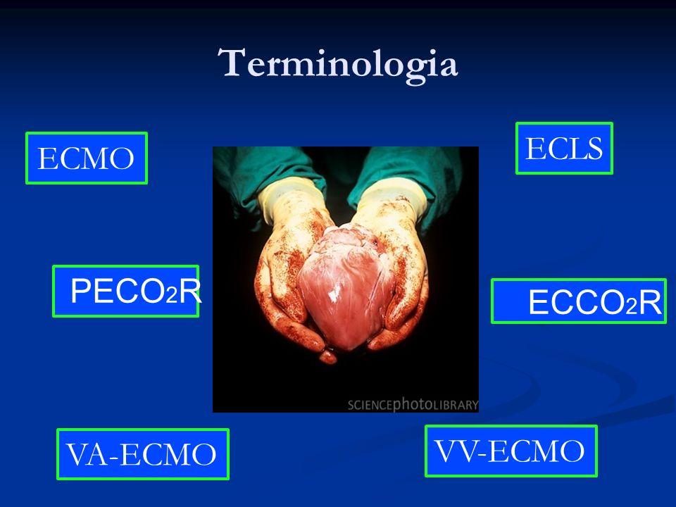 Terminologia ECMO ECCO 2 R VV-ECMO VA-ECMO PECO 2 R ECLS