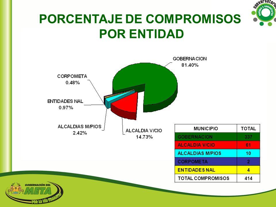 COMPROMISOS CON LA COMUNA 7 DE V/CIO POR DEPENDENCIA