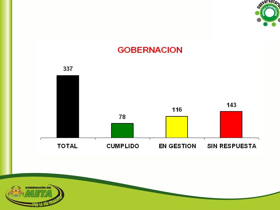 VIVIENDA COMPROMISORESPUESTA La Gerencia de Vivienda apoyará al municipio en la elaboración del proyecto y en la parte técnica.