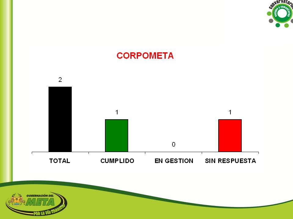 CULTURA COMPROMISORESPUESTA Se realizara la convocatoria para el himno del municipio de Vistahermosa; el premio será 2 pasajes a Cartagena SIN RESPUESTA
