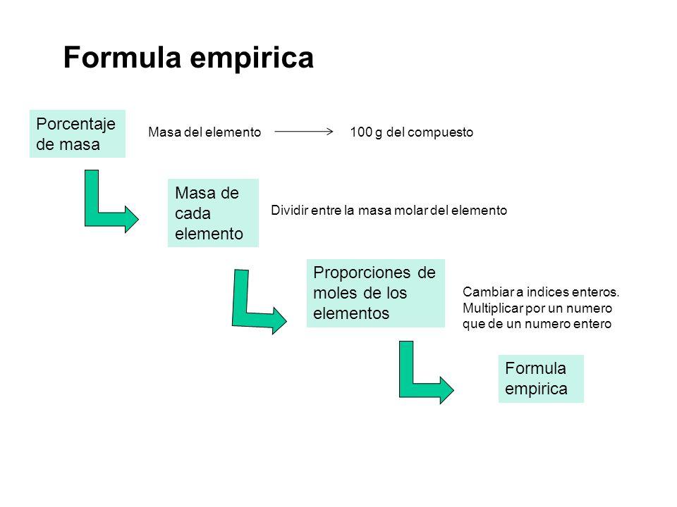 Formula empirica Porcentaje de masa Masa de cada elemento Proporciones de moles de los elementos Formula empirica Masa del elemento 100 g del compuest