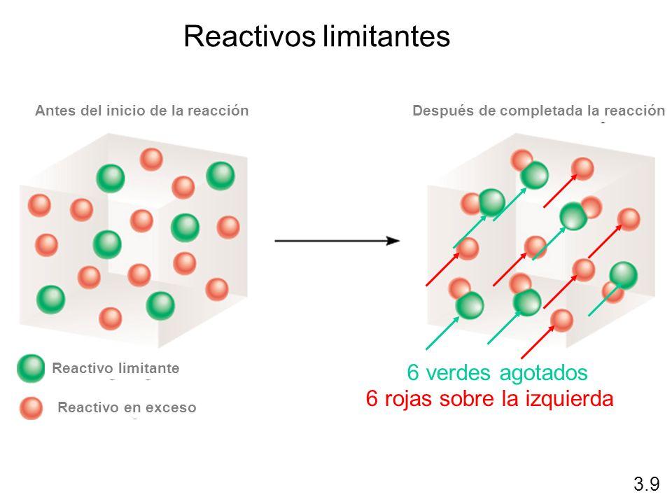 6 verdes agotados 6 rojas sobre la izquierda Reactivos limitantes 3.9 Antes del inicio de la reacciónDespués de completada la reacción Reactivo limita