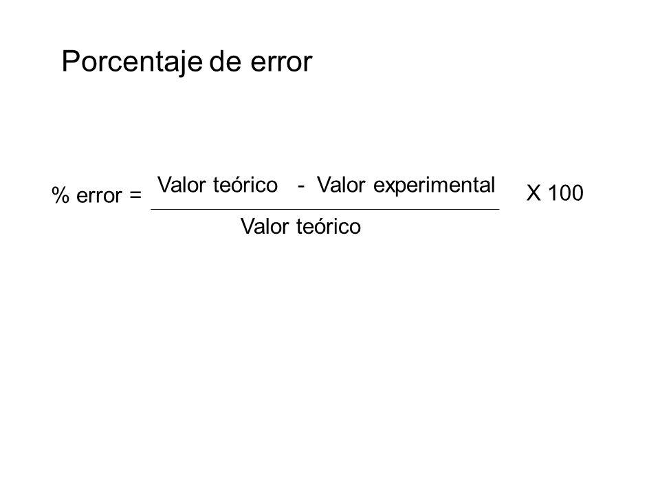 Porcentaje de error Valor teórico - Valor experimental Valor teórico X 100 % error =
