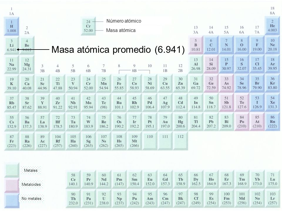 Masa atómica promedio (6.941) Metales Metaloides No metales Número atómico Masa atómica