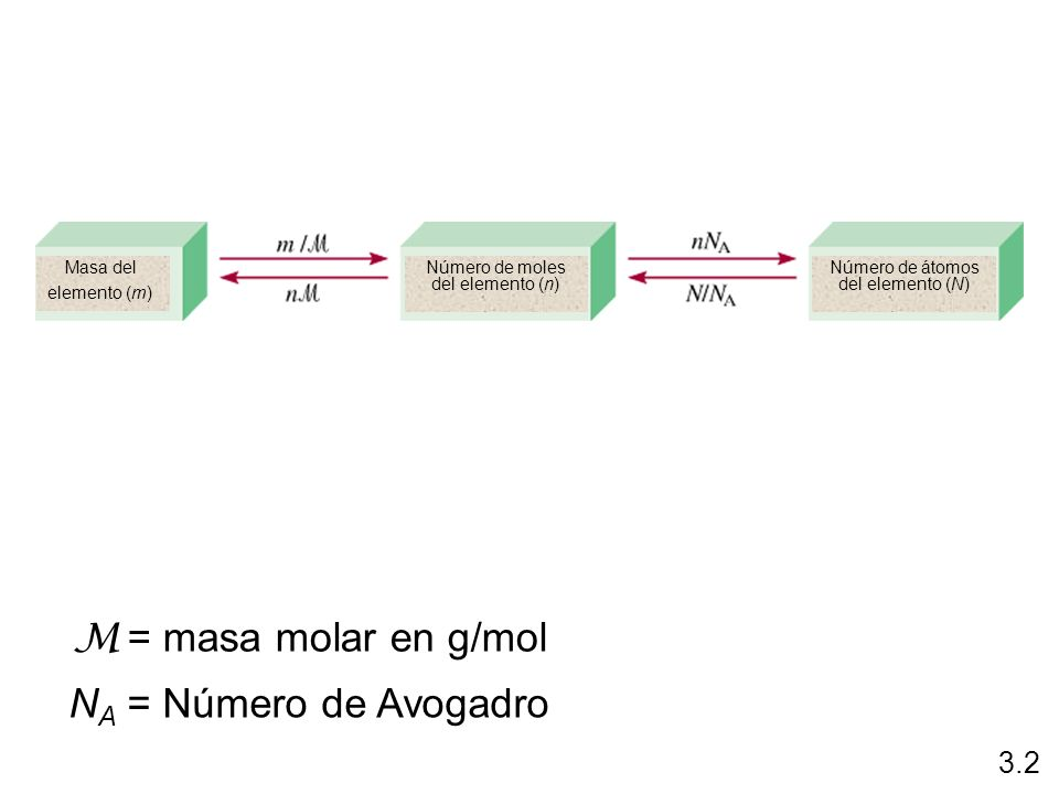 3.2 M = masa molar en g/mol N A = Número de Avogadro Masa del elemento (m) Número de moles del elemento (n) Número de átomos del elemento (N)