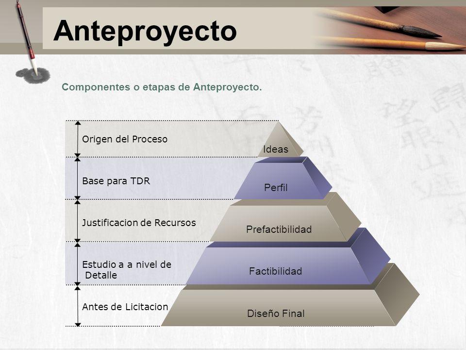 Componentes o etapas de Anteproyecto. Origen del Proceso Base para TDR Justificacion de Recursos Estudio a a nivel de Detalle Antes de Licitacion Idea