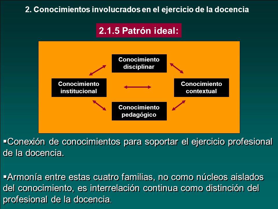 2. Conocimientos involucrados en el ejercicio de la docencia Conocimiento disciplinar Conocimiento institucional Conocimiento contextual Conocimiento