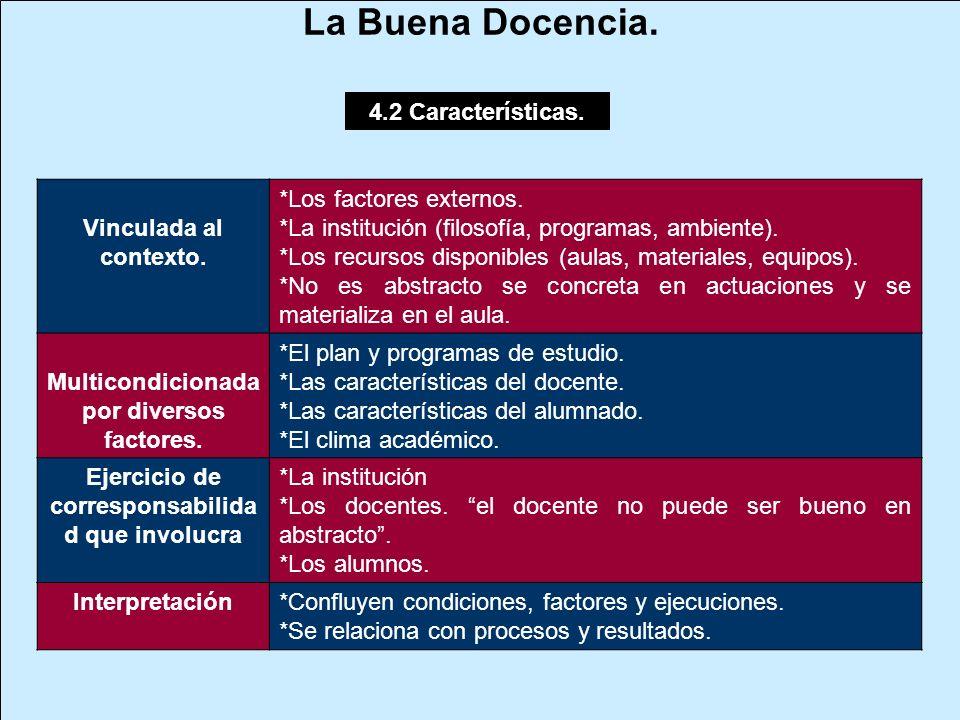 4.2 Características. Vinculada al contexto. *Los factores externos. *La institución (filosofía, programas, ambiente). *Los recursos disponibles (aulas