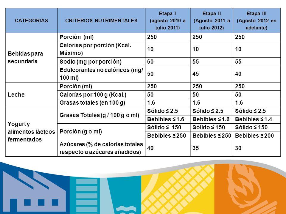 CATEGORIASCRITERIOS NUTRIMENTALES Etapa I (agosto 2010 a julio 2011) Etapa II (Agosto 2011 a julio 2012) Etapa III (Agosto 2012 en adelante) Bebidas p