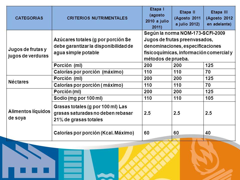CATEGORIASCRITERIOS NUTRIMENTALES Etapa I (agosto 2010 a julio 2011) Etapa II (Agosto 2011 a julio 2012) Etapa III (Agosto 2012 en adelante) Jugos de