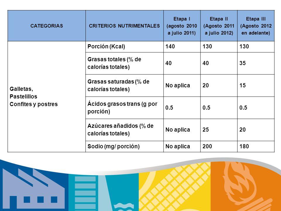 CATEGORIASCRITERIOS NUTRIMENTALES Etapa I (agosto 2010 a julio 2011) Etapa II (Agosto 2011 a julio 2012) Etapa III (Agosto 2012 en adelante) Galletas,
