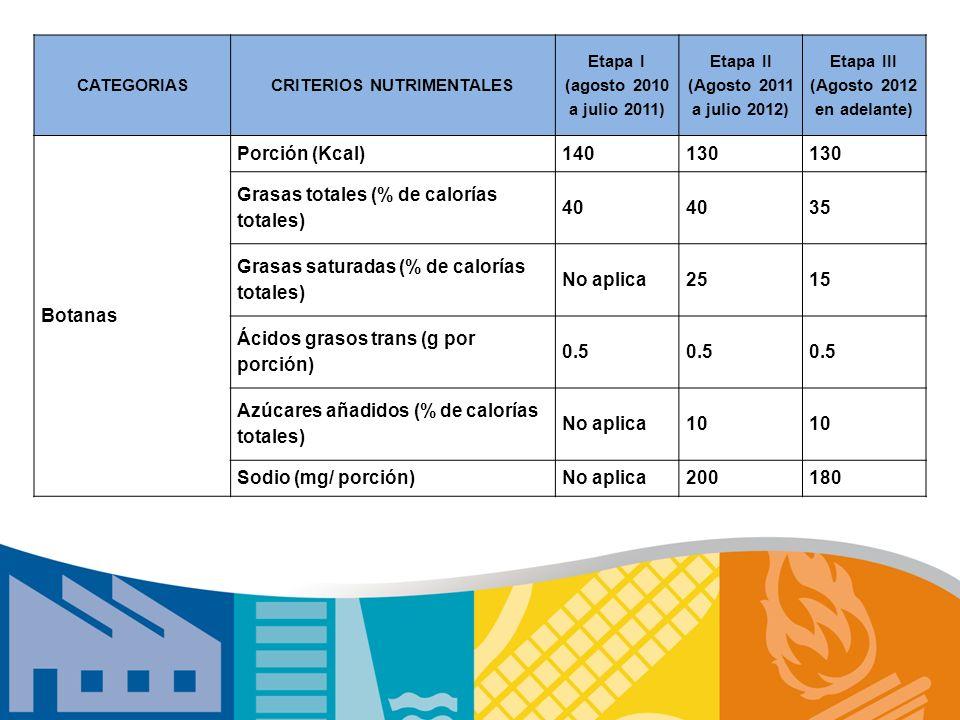 CATEGORIASCRITERIOS NUTRIMENTALES Etapa I (agosto 2010 a julio 2011) Etapa II (Agosto 2011 a julio 2012) Etapa III (Agosto 2012 en adelante) Botanas P