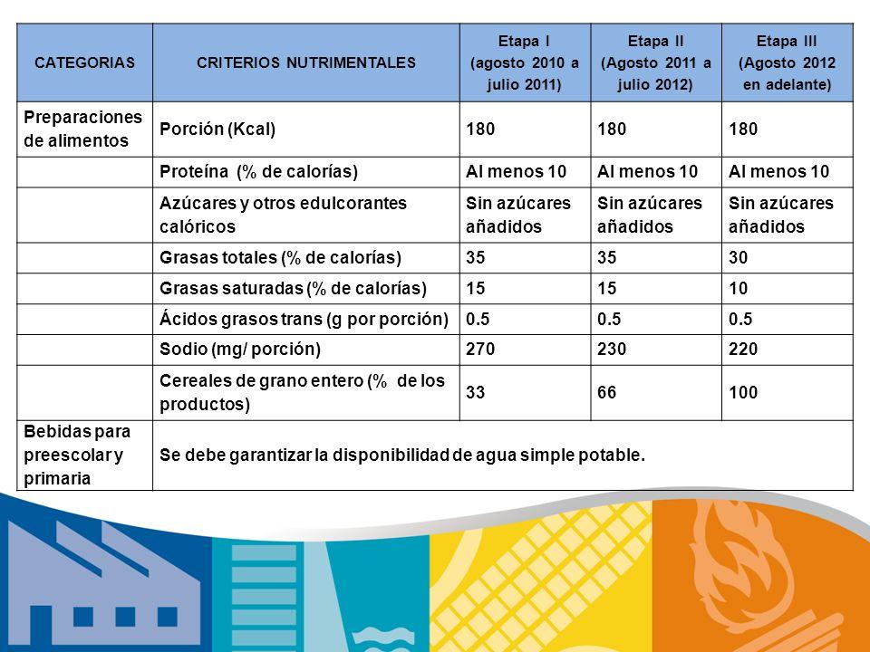 CATEGORIASCRITERIOS NUTRIMENTALES Etapa I (agosto 2010 a julio 2011) Etapa II (Agosto 2011 a julio 2012) Etapa III (Agosto 2012 en adelante) Preparaci
