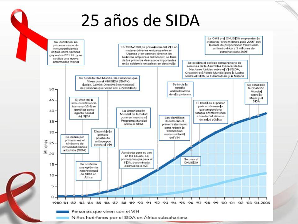 Clasificación clínica para la infección por VIH en pediatría (Menores de 15 años) Categoría N (asintomáticos): Niños sin signos ni síntomas atribuibles a la infección por el VIH, o solo una de las condiciones de la Categoría A