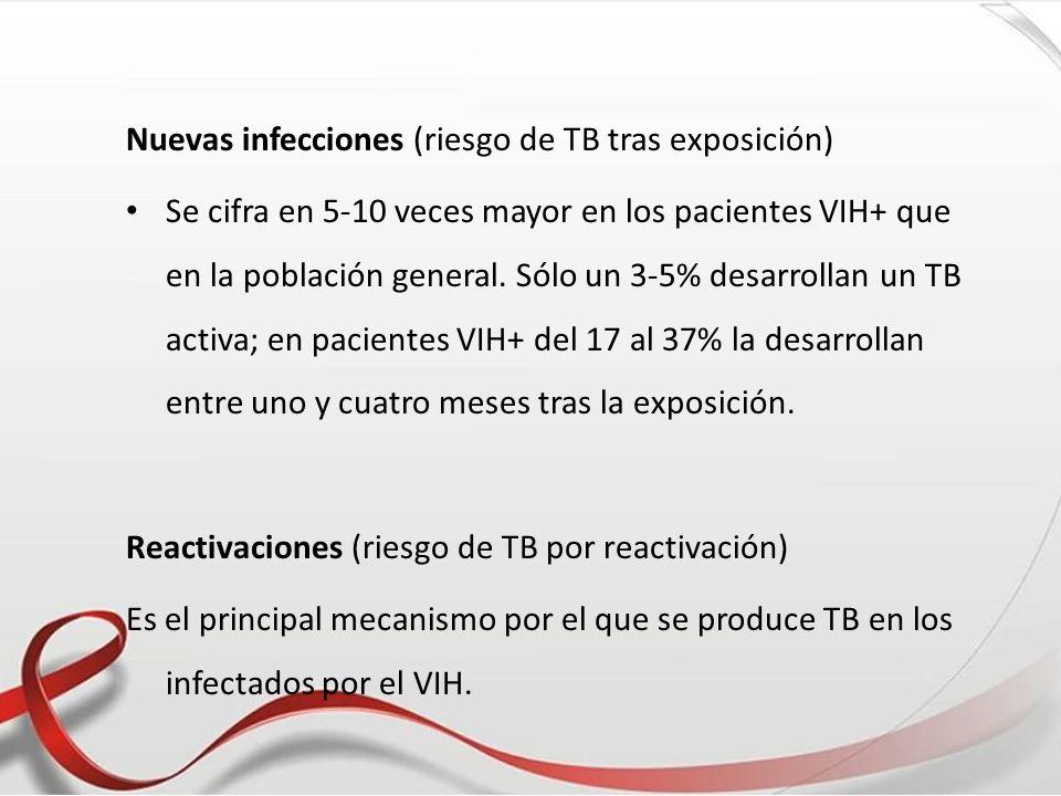 Nuevas infecciones (riesgo de TB tras exposición) Se cifra en 5-10 veces mayor en los pacientes VIH+ que en la población general. Sólo un 3-5% desarro
