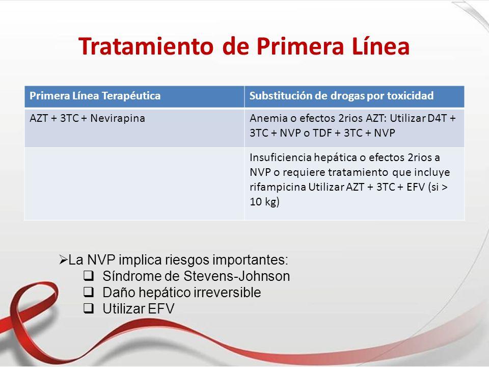 Tratamiento de Primera Línea Primera Línea TerapéuticaSubstitución de drogas por toxicidad AZT + 3TC + NevirapinaAnemia o efectos 2rios AZT: Utilizar