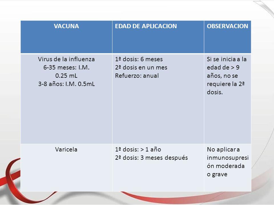 Va VACUNAEDAD DE APLICACIONOBSERVACION Virus de la influenza 6-35 meses: I.M. 0.25 mL 3-8 años: I.M. 0.5mL 1ª dosis: 6 meses 2ª dosis en un mes Refuer